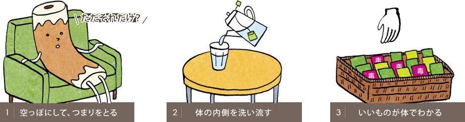 ステップ1:空っぽにして、つまりをとる ステップ2:カラダの内側を洗い流す ステップ3:いいものが体でわかる